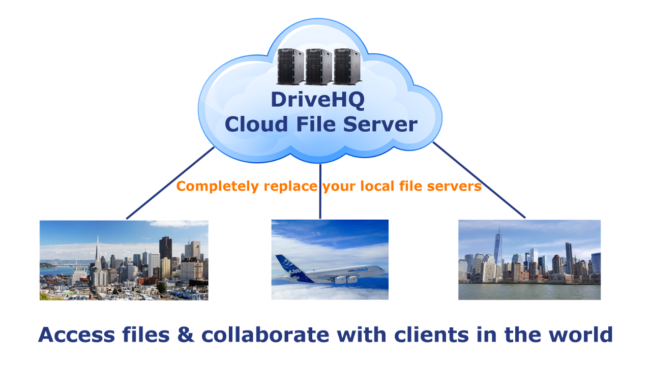 WebDAV Cloud File Server can be accessed anywhere, any time
